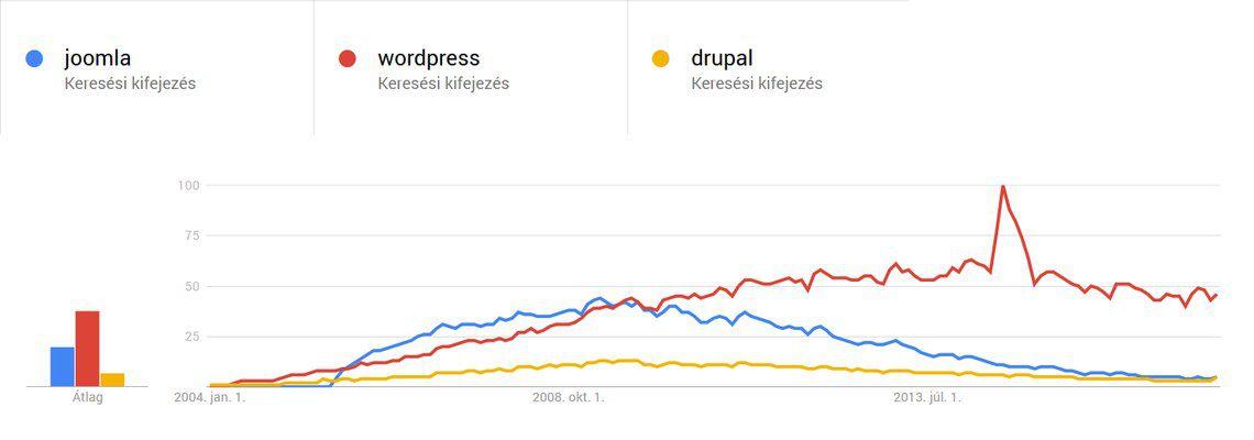 A három legnagyobb tartalomkezelő rendszer elterjedése a világban 2004-től napjainkig (Google Trends)