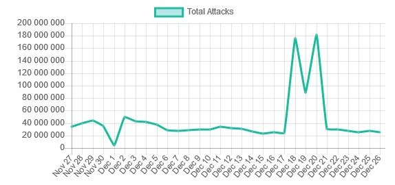 Total Attacks Blocked - Wordfence Network (Forrás: Wordfence)
